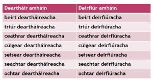 Ag Comhaireamh Daoine